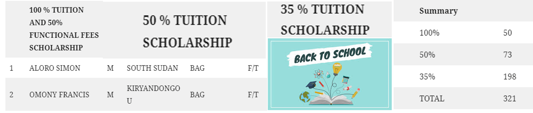 2020-2021 List of  Students Admitted on Scholarship